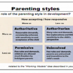 Does Parenting Style Affects A Child Educational Performance