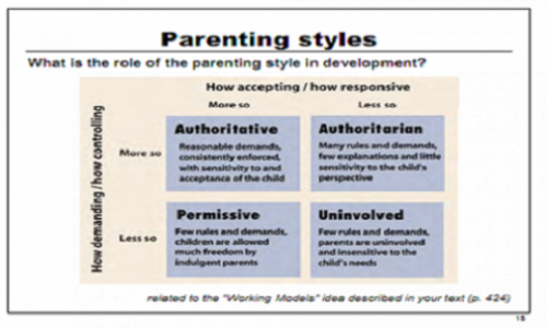 The influence of parenting styles on a childs attachment to parents