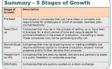 Stages or Phases of Business Growth (Business Life Cycle)